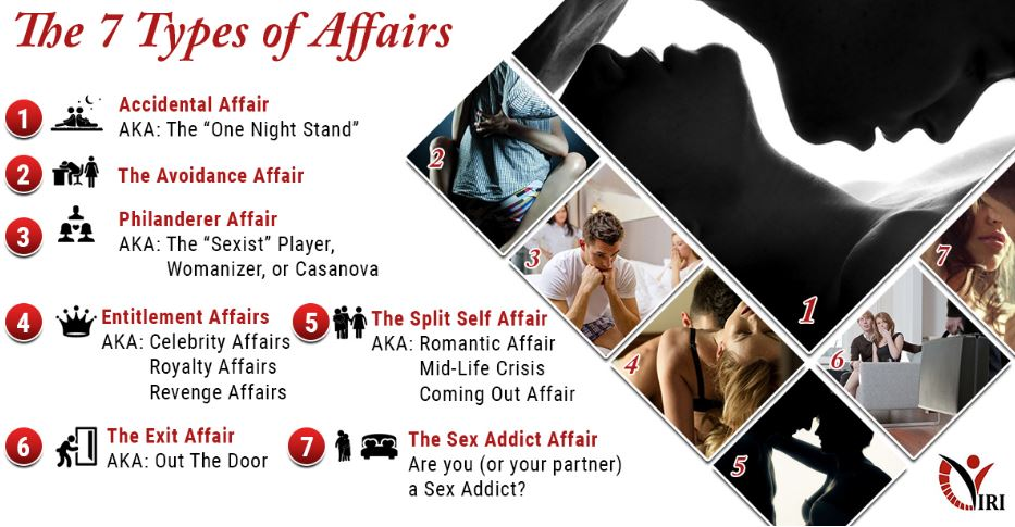 Types of Infidelity and how to protect yourself